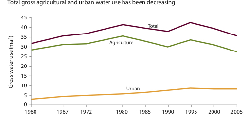 The figure shows gross water use. Urban includes residential and nonagricultural business uses. Pre-2000 estimates are adjusted to levels that would have been used in a year of nominal rainfall. Estimates for 2000 and 2005 are for actual use; both years had near-normal precipitation. Estimates omit conveyance losses, which account for 6 percent to 9 percent of the total. Source: Author's calculations using dats from California Water Plan Update
