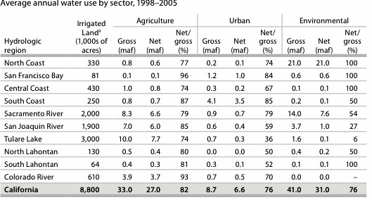 Urban uses include 0.1 maf/year of gross water use (and no net water use) for cooling thermoelectric power generation. Some land grows crops more than once a year, so irrigated crop acreagee exceeds irrigated land area. Statewide irrigated cropland is about 9.2 million acres.. Source: Author's calculations using regional  2009 DWR data.