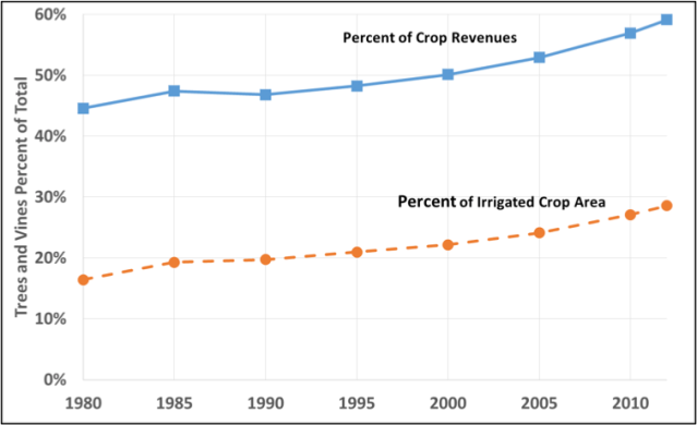 Source: Author calculations using NASS and the Statewide Agricultural Production Model (SWAP)