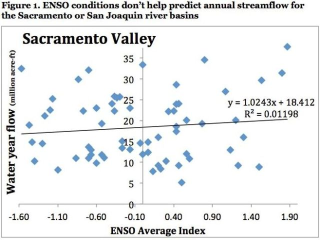 ENSO index plotted here is average of December-April for each water year
