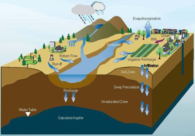 Shaping Water Storage In California California Waterblog