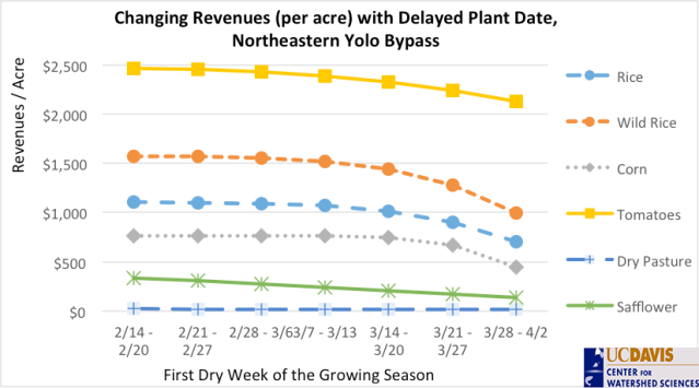 Delaying crop planting beyond mid-March could significantly reduce crop yields and revenues in the Yolo Bypass. Source: Suddeth, 2014, Executive Summary