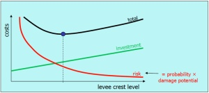 Using risk analysis to balance benefits and costs of flood protection (Schweckendiek 2013)