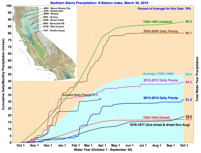 As of March 29, the Northern Sierra (Sacramento Valley) Precipitation Index was down to 77 percent of average to date, slightly higher than that for all of 2014. Source: Calif. Data Exchange Center. For updates, click here.