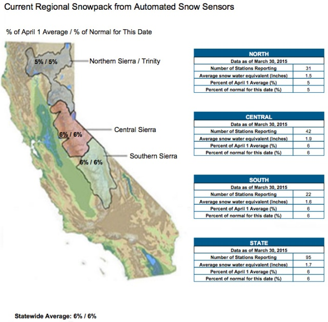 Snowpack is truly sad, about 6 percent of average for this time of year. Source: California Data Exchange Center. For updates, click here