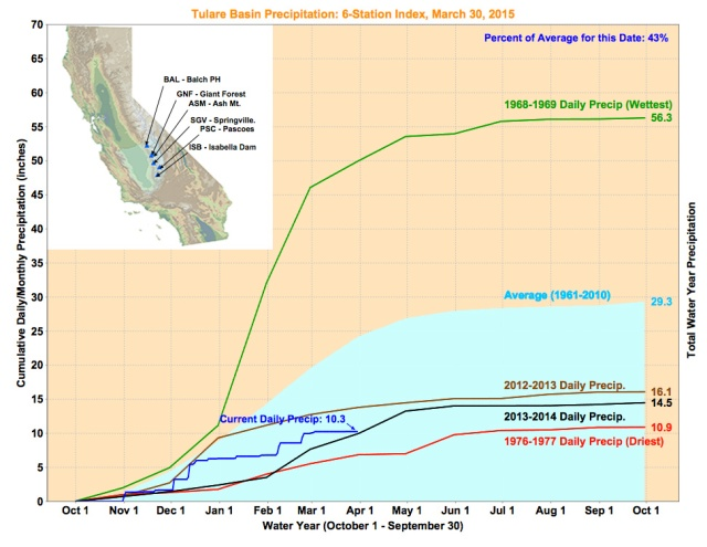 Tulare basin has a shorter record though it has the most water use in California. Source: California Data Exchange Center. For updates, click here.