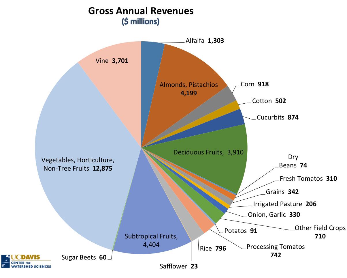 Jobs per drop irrigating california crops california waterblog gar geenschuldenfo Images