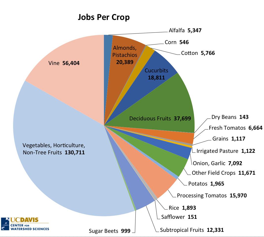 Jobs per drop irrigating california crops california waterblog jpc falaconquin