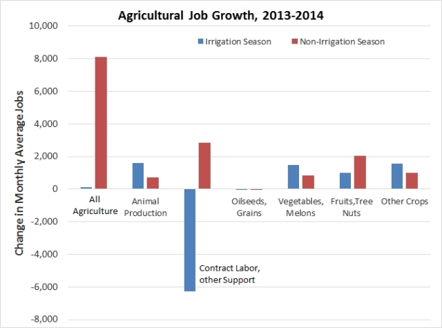 California's agricultural workforce grew slightly in 2014, largely because growers are shifting to more labor-intensive, permanent crops with higher prices, such as almonds and grapes. However, the drought sharply decreased employment in contract farm labor and other support jobs during the irrigation season. Source: California Employment Development Department