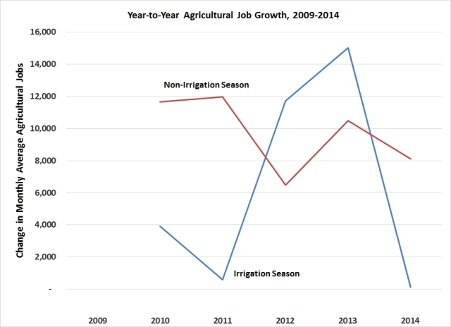 Year to year growth in California's agricultural employment during this five-year period peaked in 2013 at 15,000 jobs, then in 2014 plummeted to 117 jobs. Source: California Employment Development Department