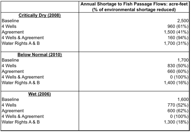 Environmental flow shortages and percent reduction in shortages for different water management options. Source: UC Davis Center for Watershed Sciences