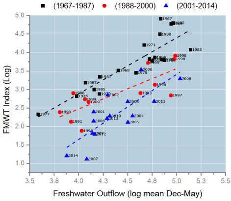 "Longfin smelt abundance in the Fall Midwater Trawl (log transformed) plotted against freshwater outflow (log transformed). Regressions lines for the 1967-1987 pre-Corbula years, 1988-2000 Corbula invasion period, and from 2002-2014 ""modern-climate regime"". Corbula is an invasive clam that has reduced the food supply for longfin smelt and other pelagic species."