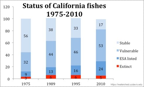 Why Care About Native Freshwater Fish California Waterblog