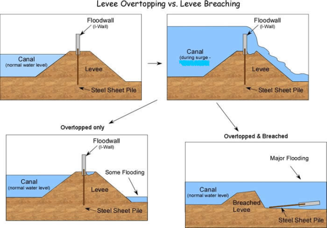 Using Game Theory To Encourage Cooperation In Levee System