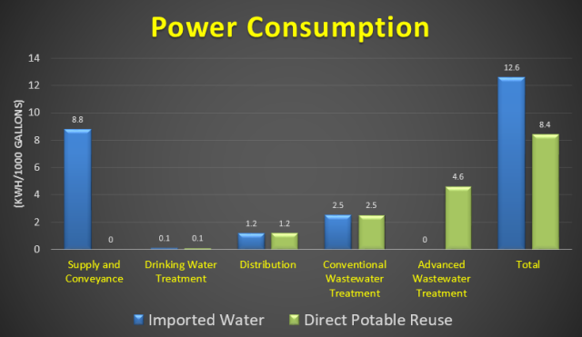 powerconsumption