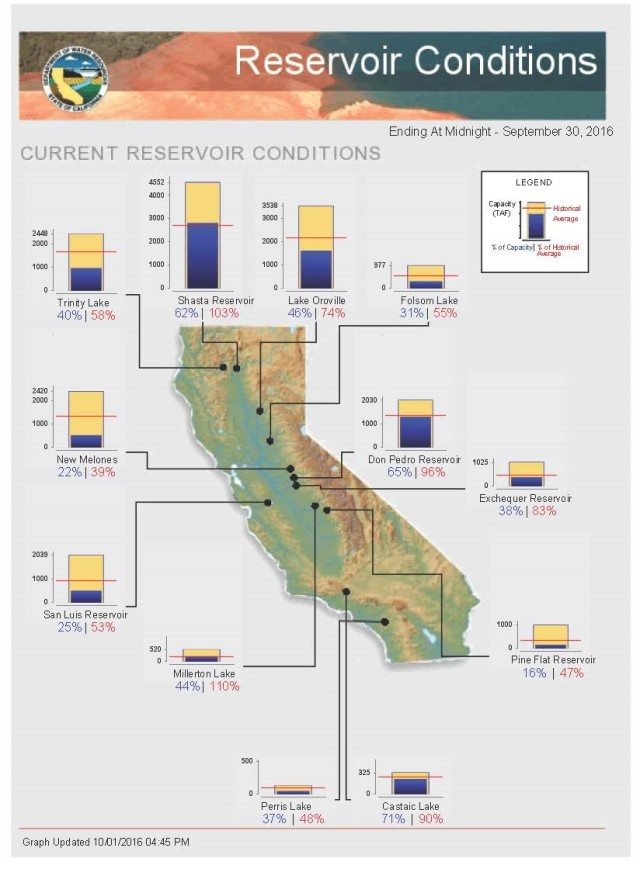 Drought prospects in california for the new 2017 water for San luis reservoir fishing report 2017