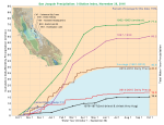 San Joaquin - 119% ave.