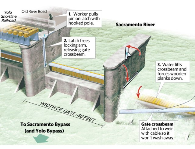 How the Sacramento Weir works. Picture originally published by the Sacramento Bee on Jan 9, 2017.