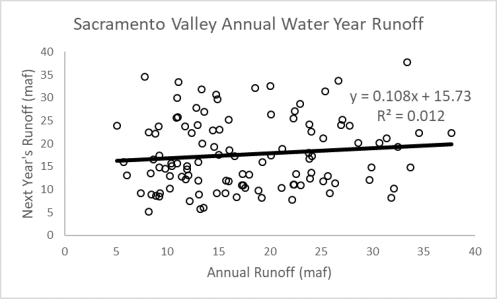 Annual runoff correlation for Sacramento Valley