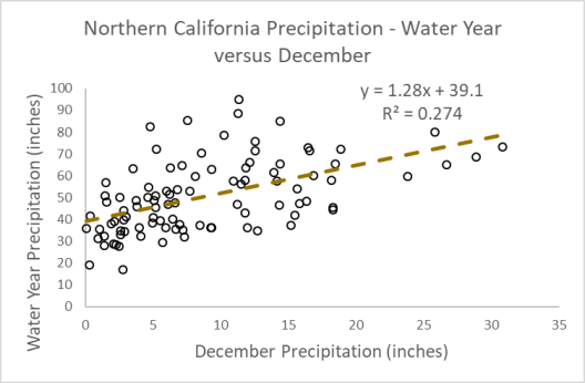 December vs Water Year Precip for N Cal