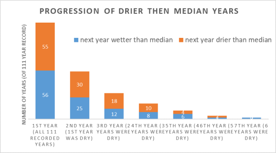 Progression of dry years in Sacramento Valley