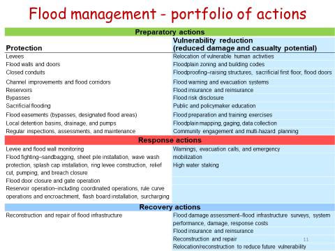 flood portfolio