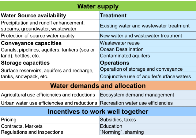 water supply portfolio