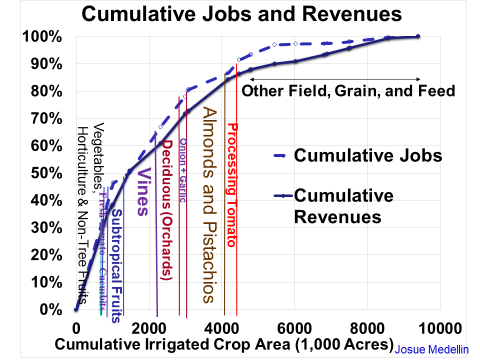 Cumulative jobs