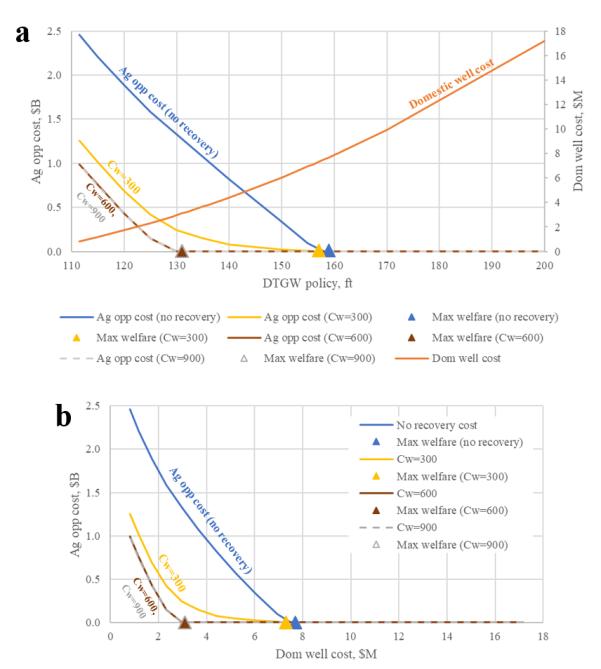 Figure 2 plots