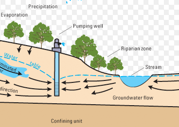 groundwater-streamflow