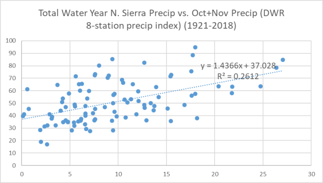 Water year precip scatter plot